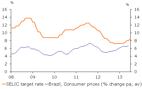 Brazil – Central bank continues to hike