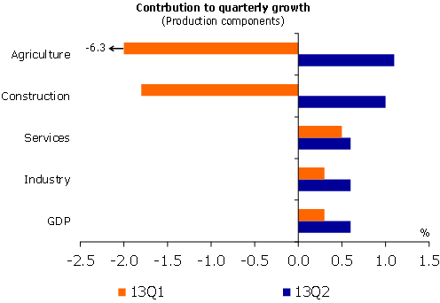 Contribution to quarterly growth