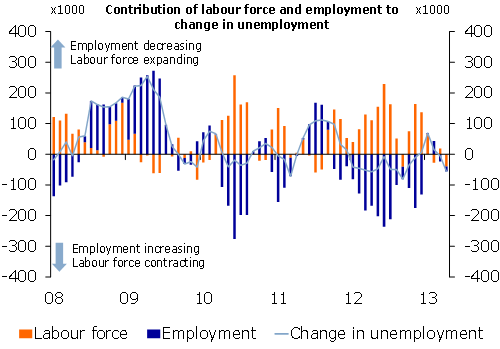 Contribution of labour force and employment to change in unemployment