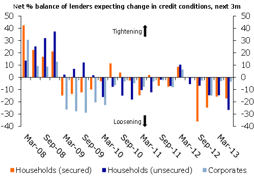 Net % balance of lenders expecting change in credit conditions