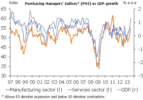Purchasing Managers'Indices vs GDP growth