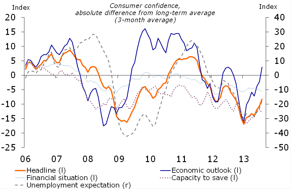 Figure 2.  Consumer sentiment on the rise
