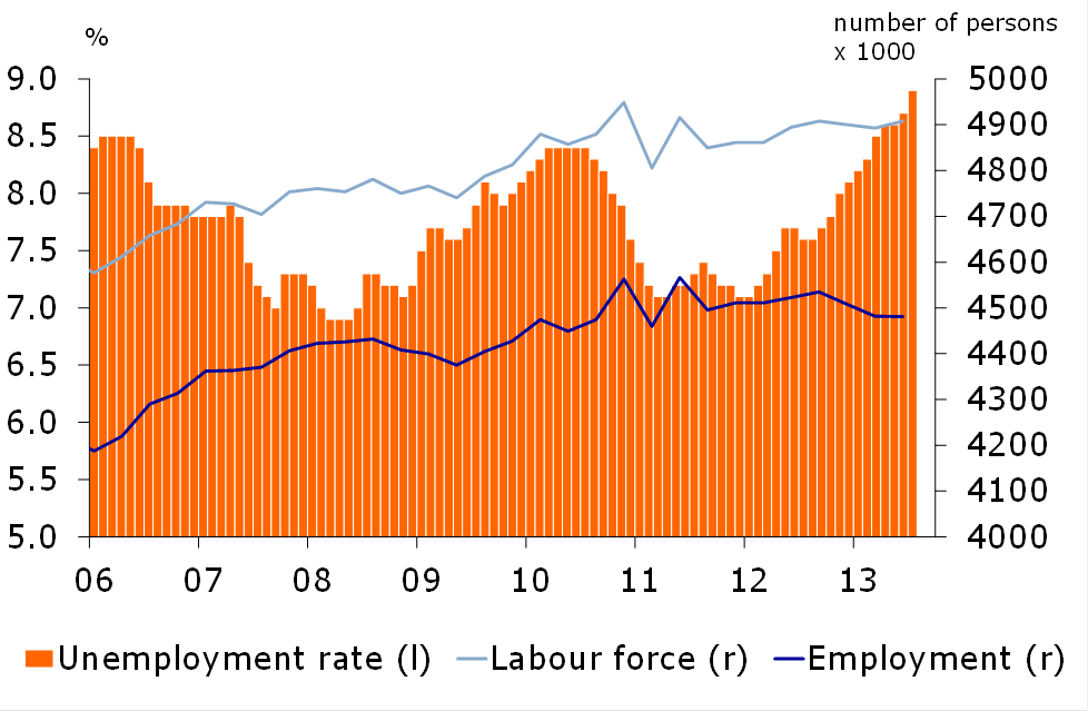 Figure 3. Labour market not recovering yet