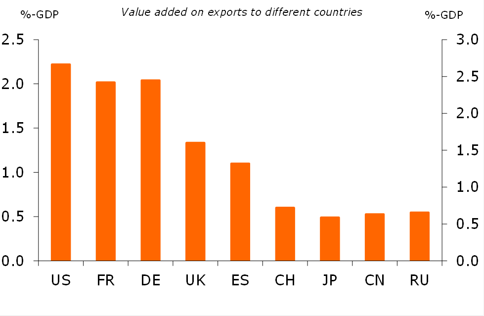 Figure 5. Total value added is largest on exports to the US