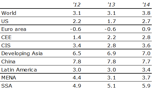 Table 1: Overview real GDP growth