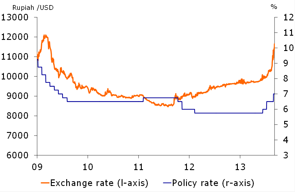 Figure 3: Indonesia's CB lifts policy rate