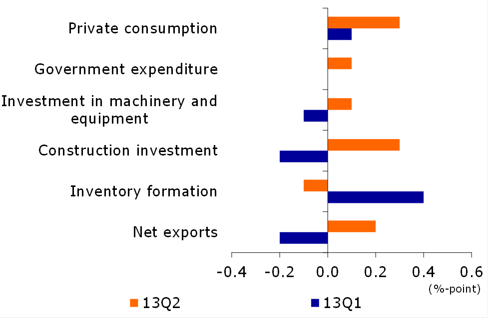 Figure 1: Contributions to demand components of GDP-growth
