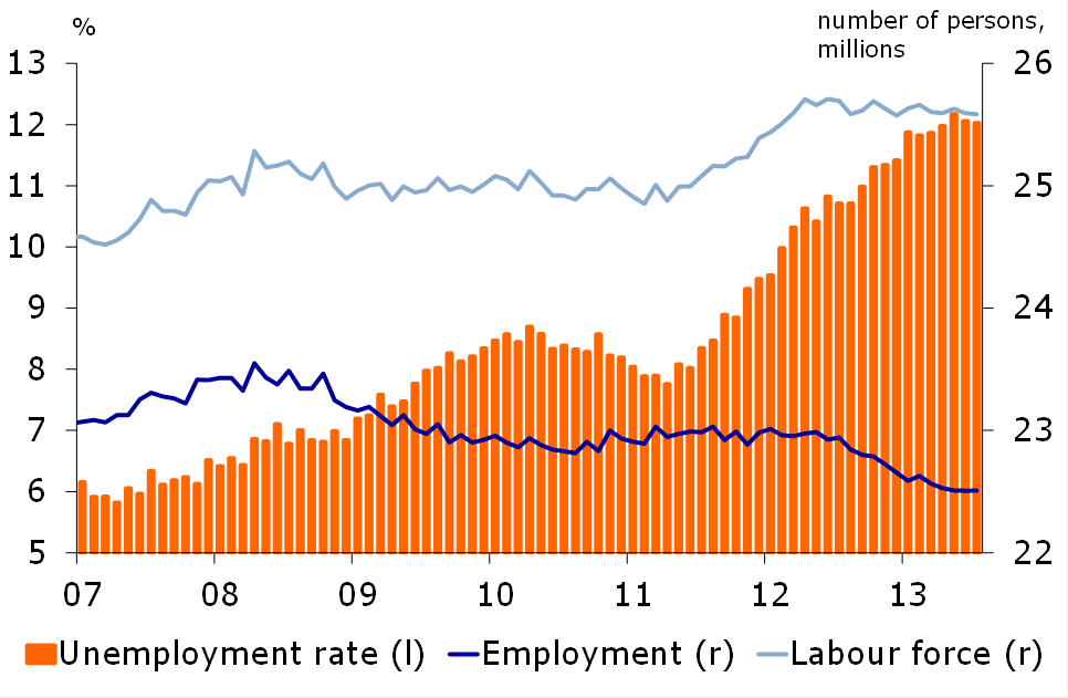 Figure 3. Unemployment expected to remain high