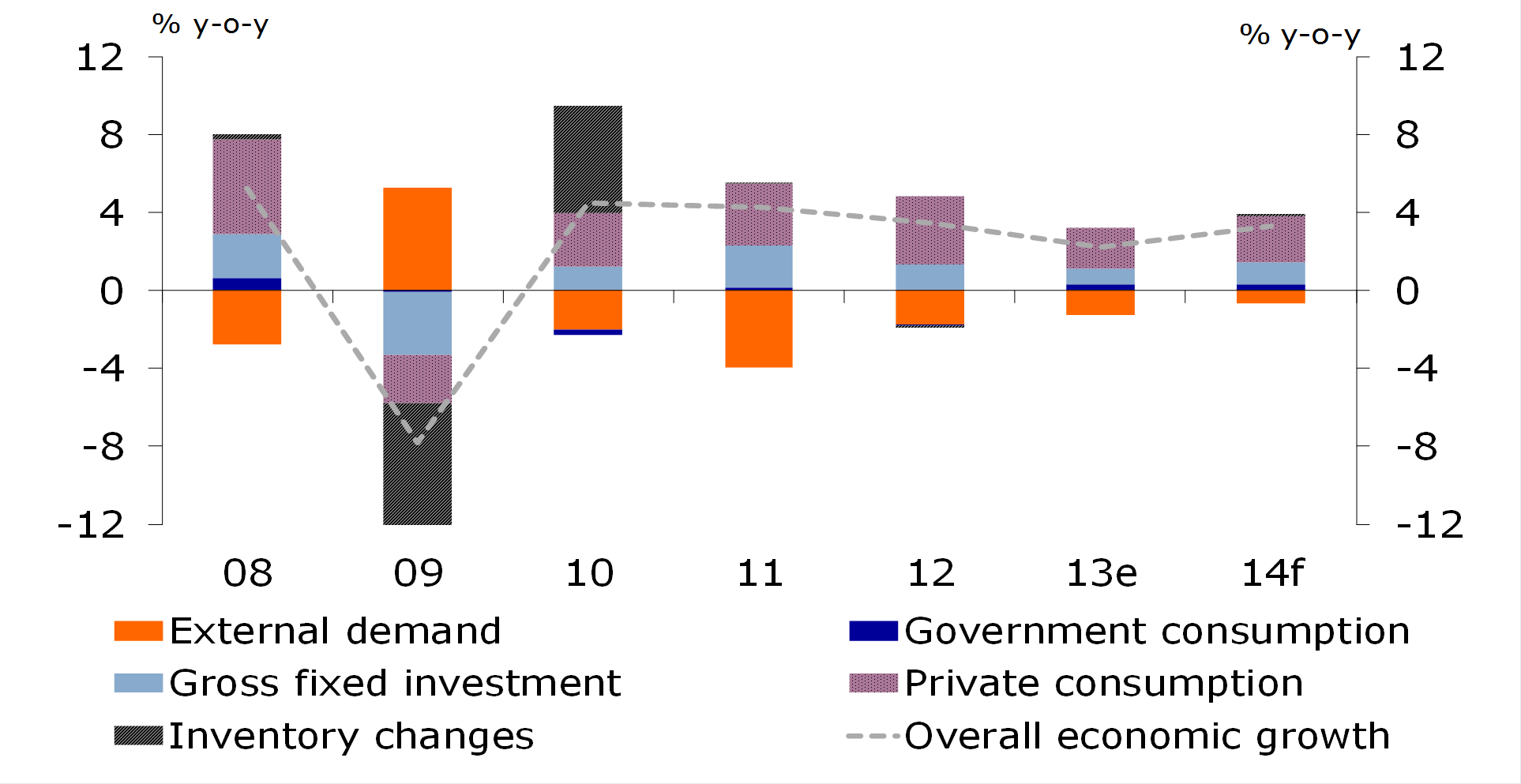 Figure 1: Russian growth slows