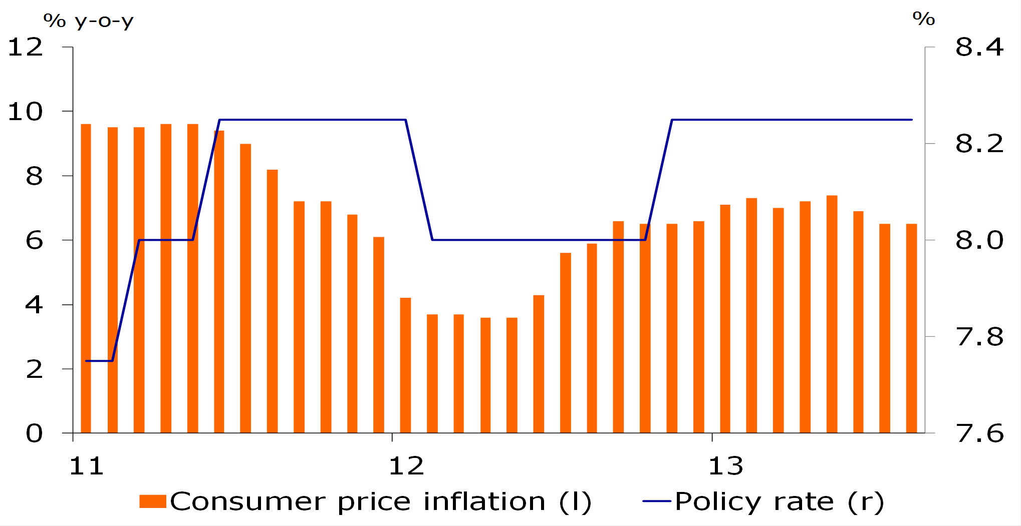 Figure 2: Interest rate cuts likely