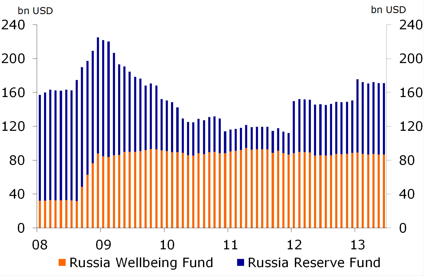 Figure 5: Reserves provide wiggle room