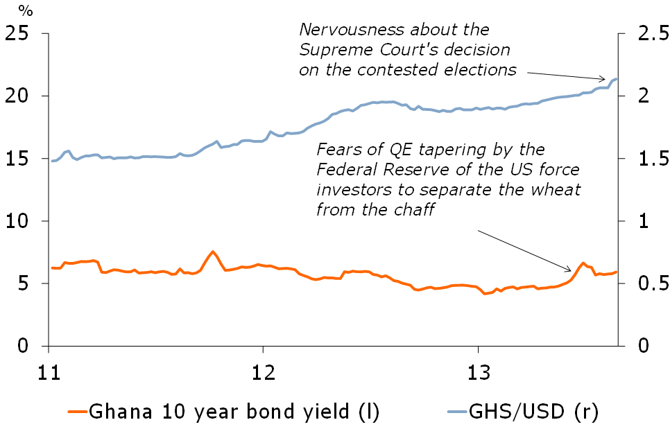 Figure 2: Market sentiment towards Ghana