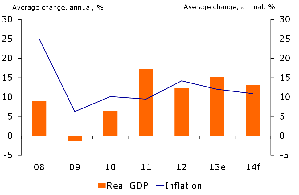 Figure 1: Growth and inflation