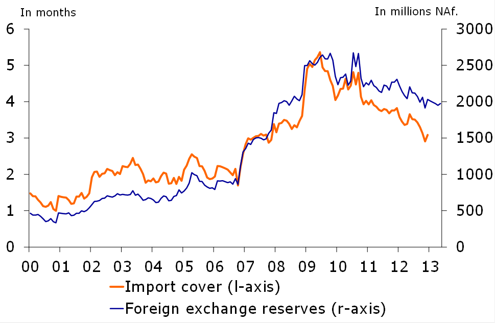 Figure 1: Foreign exchange reserves