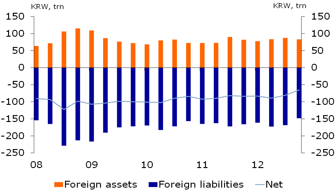Figure 1: Bank's foreign assets & liabilities