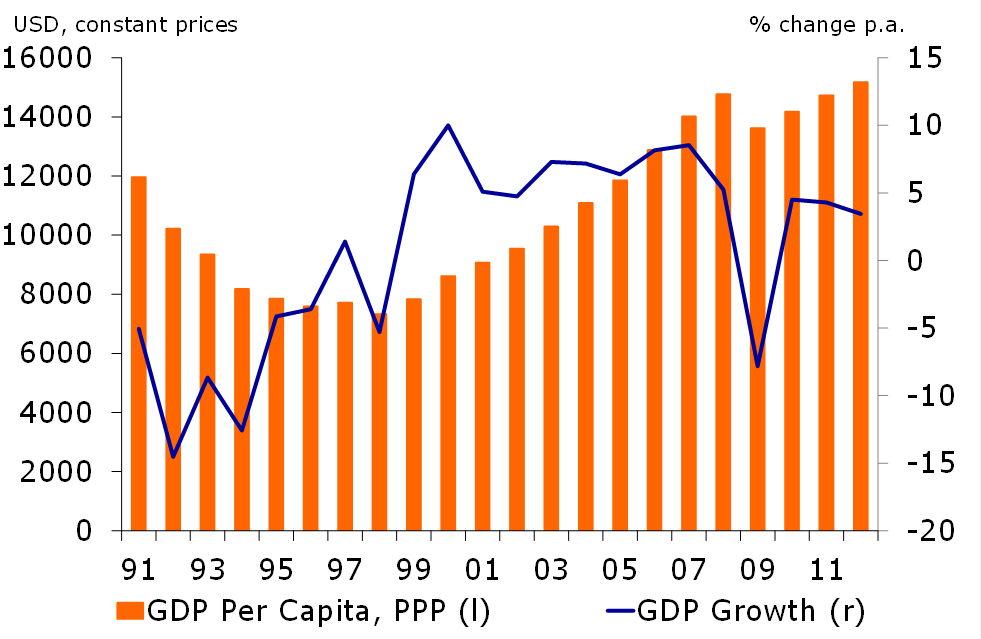 Figure 2 Gdp Growth