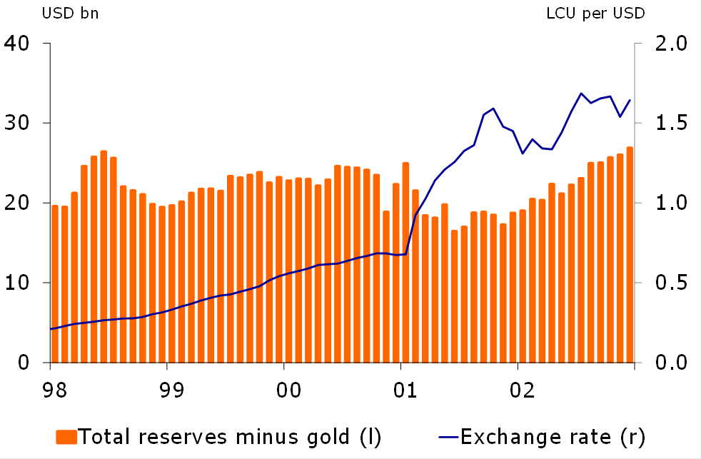 Figure 1: Reserves and the exchange rate