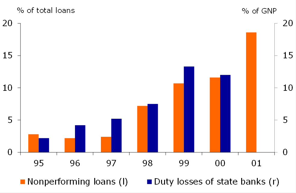 Figure 3: Banking system losses