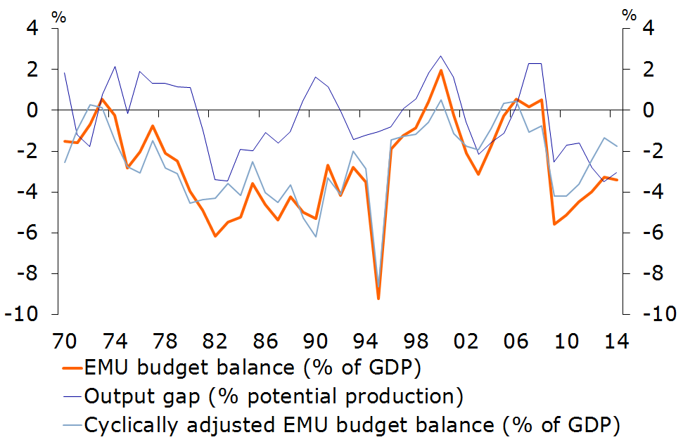 Figure 2: The Dutch government budget is sensitive to cyclical economic developments