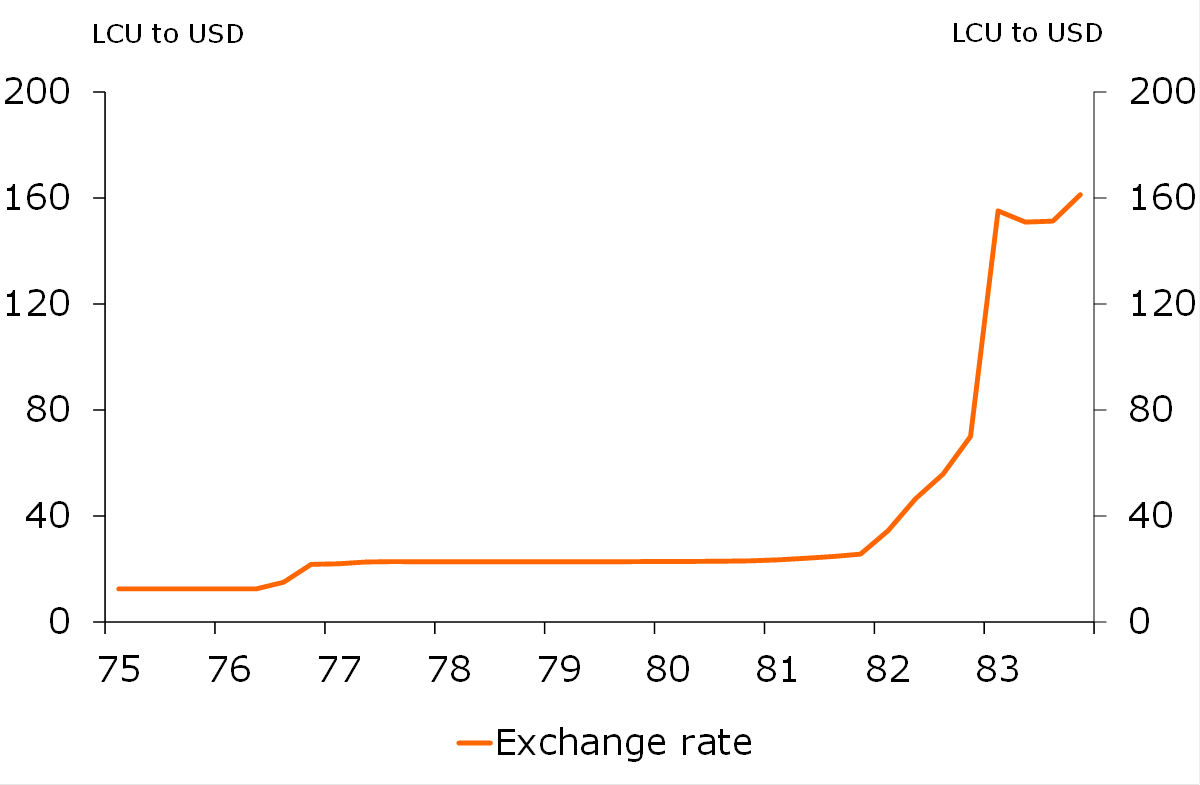Figure 1 Exchange Rate
