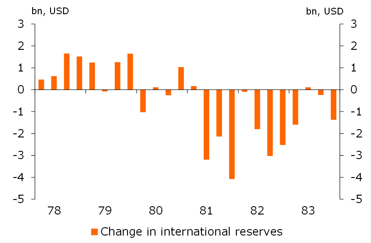 Figure 4: Change in international reserves