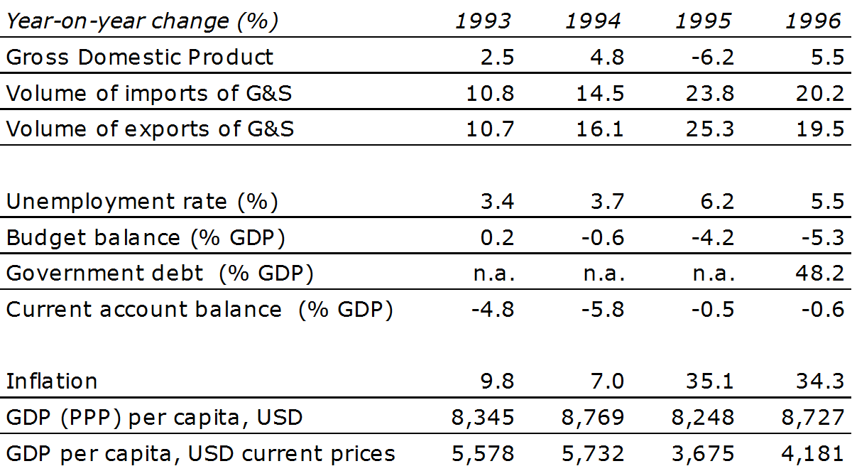 Table 1: Overview of economic indicators