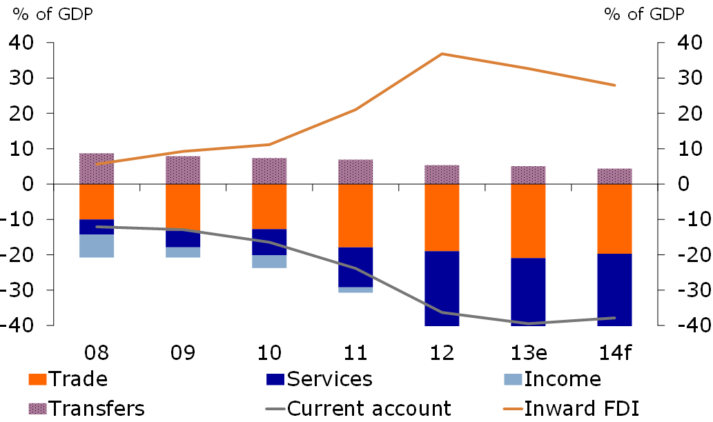 Figure 1: Current account deficit up due to FDI
