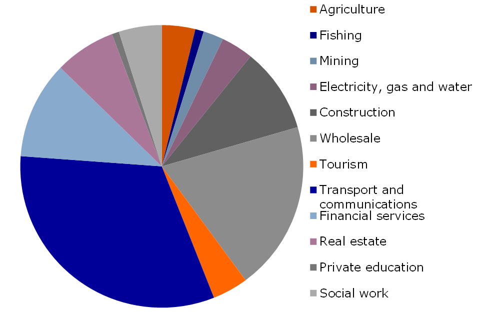 Figure 2: Share in the economy by sector