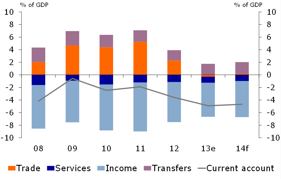 Figure 2: Current account