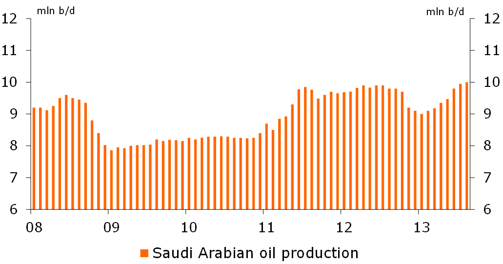 Figure 2: Oil output is increasing