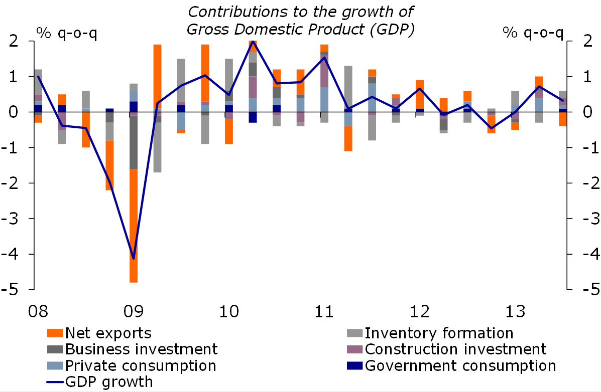 Figure 1: Q3 growth is domestic driven