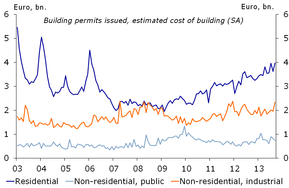 Figure 3: Construction is on the rise