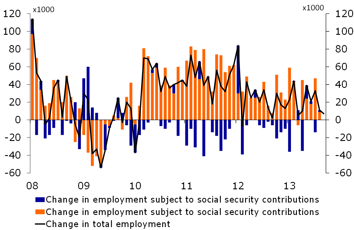Figure 4: Employment growth
