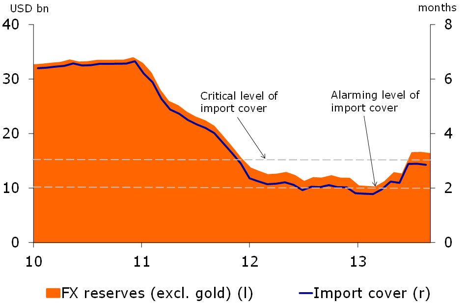 Figure2: FX reserves above alarming levels