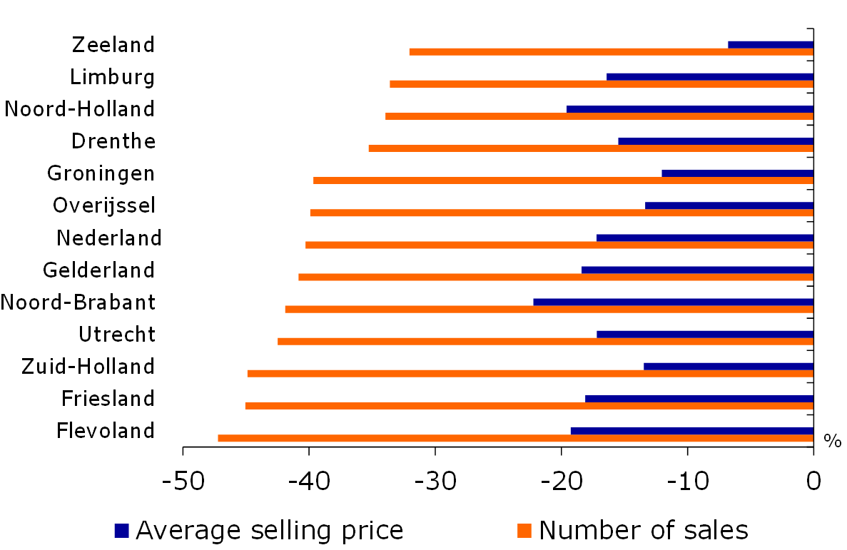 Figure 10: Number of house sales and average selling price 2008/3-2013/3