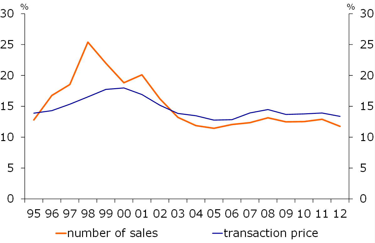 Figure 11: Distribution of number of homes sold vis à vis housing stock and selling price by province, 1995-2012