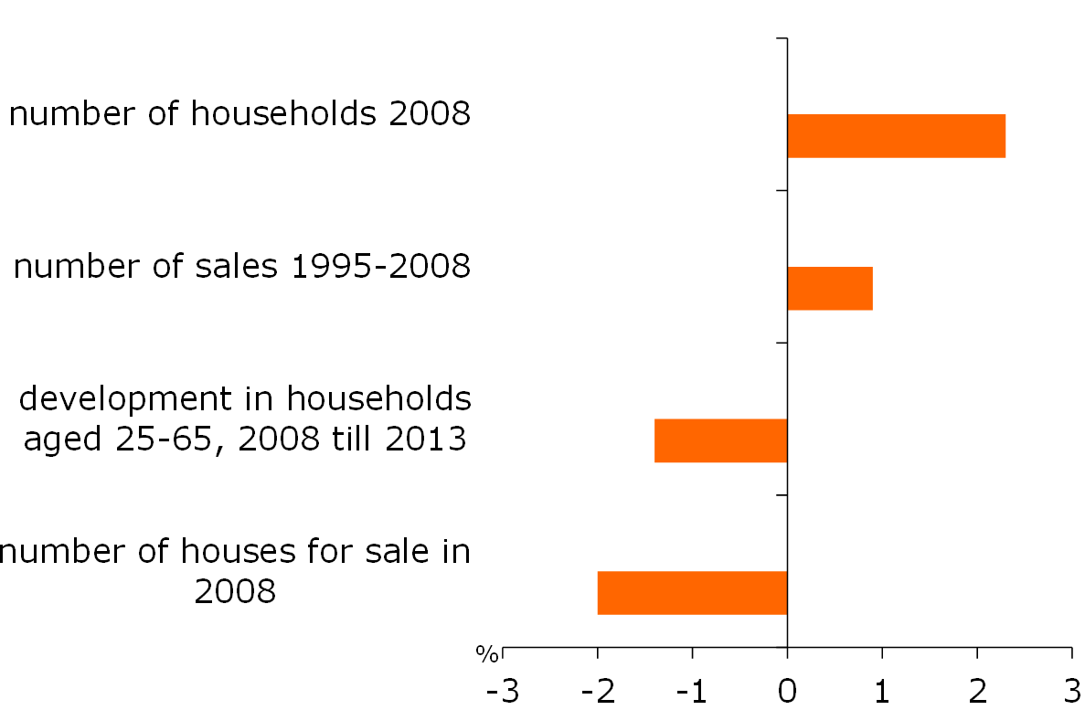 Figure 12: Factors behind differences in the provincial decline in house sales 2008-2013