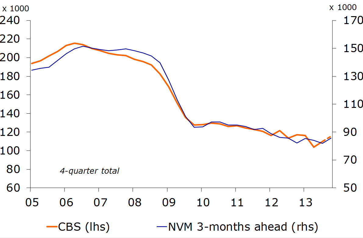 Figure 2: Rise in NVM sales
