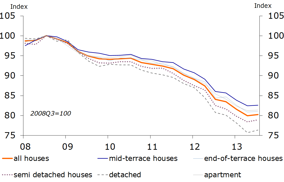 Figure 9: Detached houses react quickest