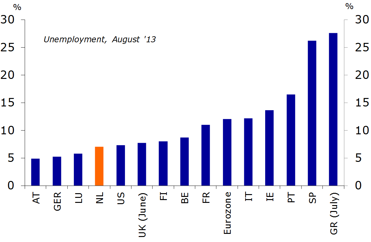 International comparison of unemployment