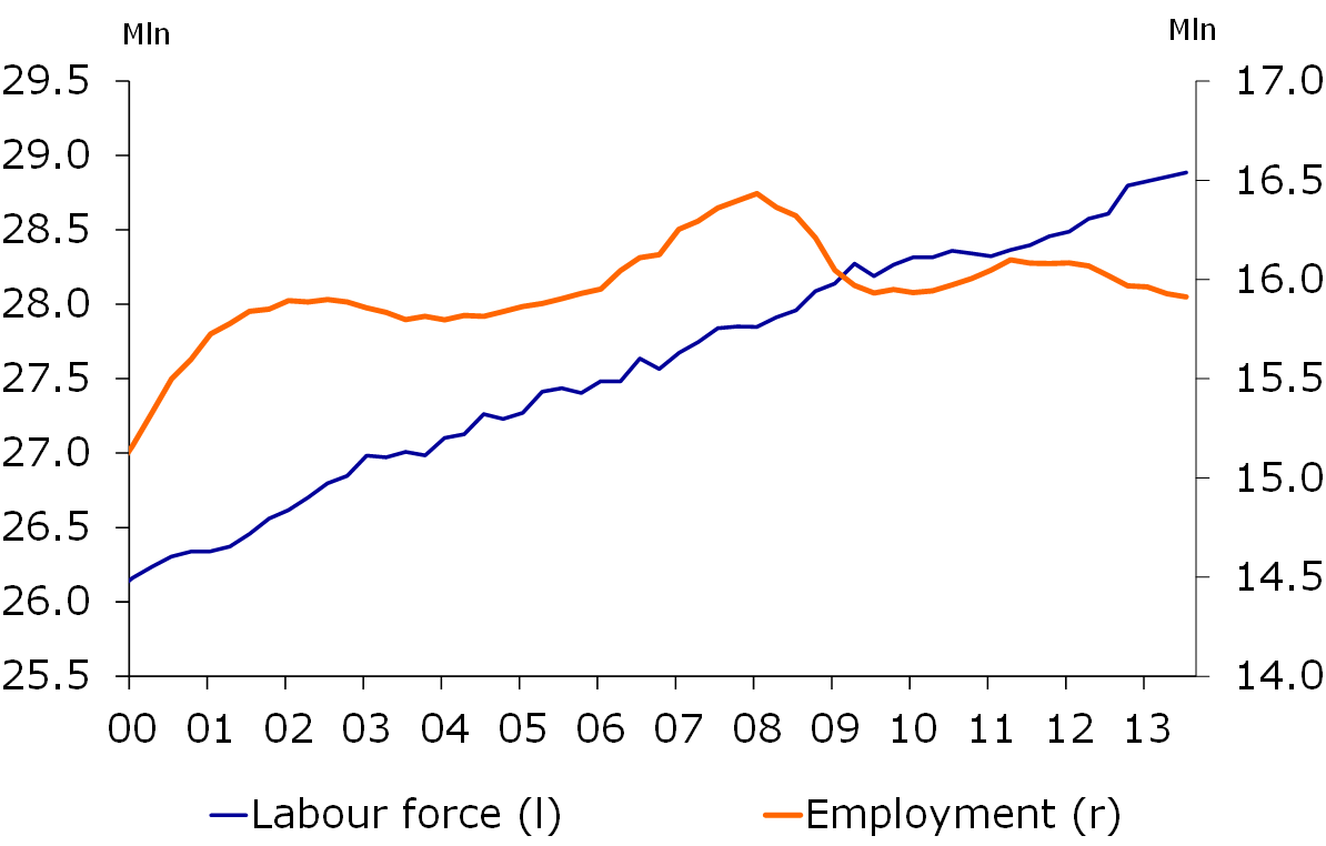 Figure 3: Employment still contracting