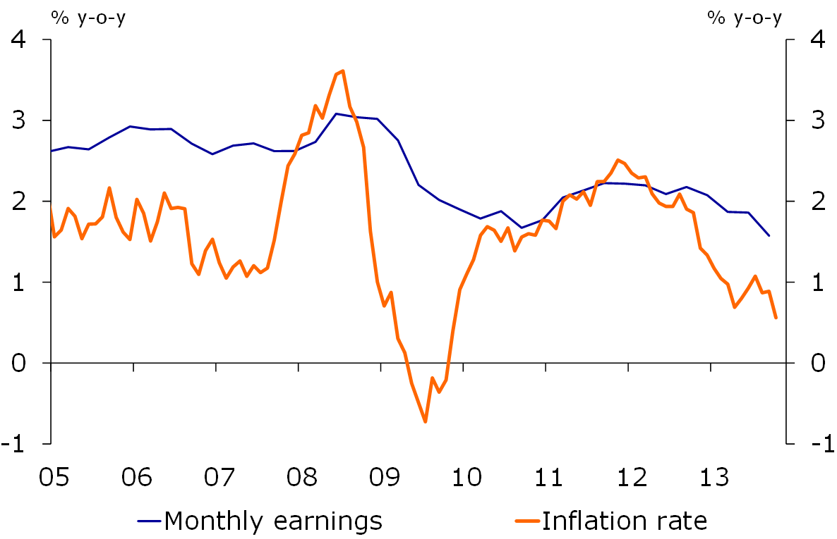 Figure 4: Wage growth remains robust