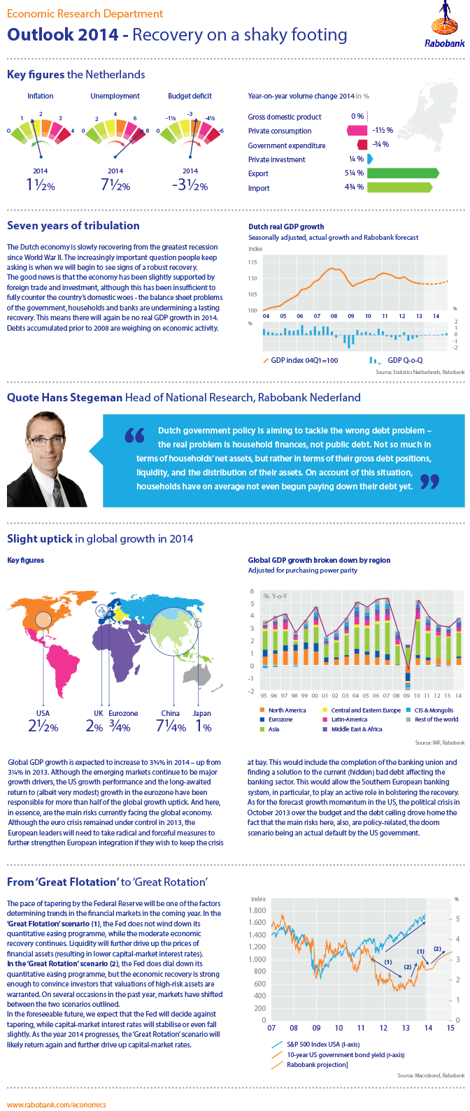Infographic - Outlook 2014