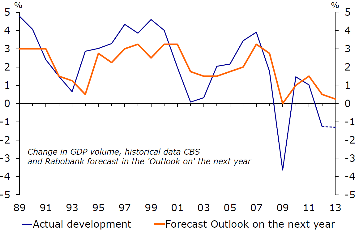 Outlook 2014 - Recovery on a shaky footing - RaboResearch