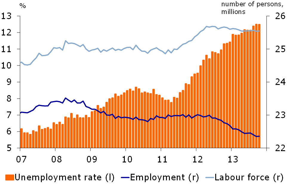 Figure 2: Record-high unemployment not fall rapidly