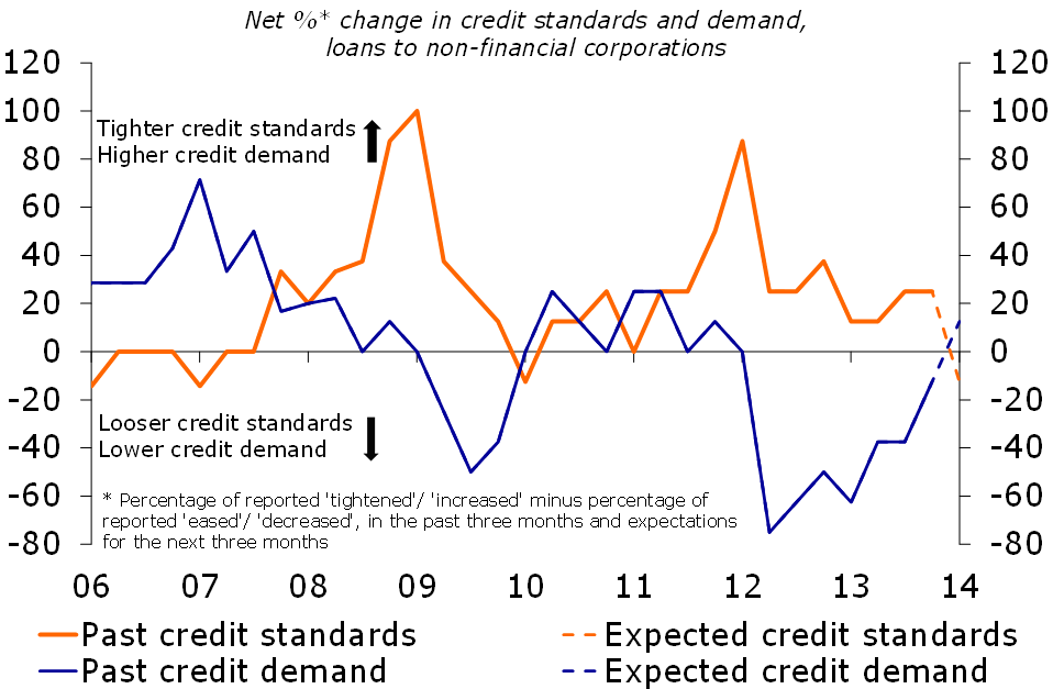 Figure 3: Credit demand remains weak and standards tight