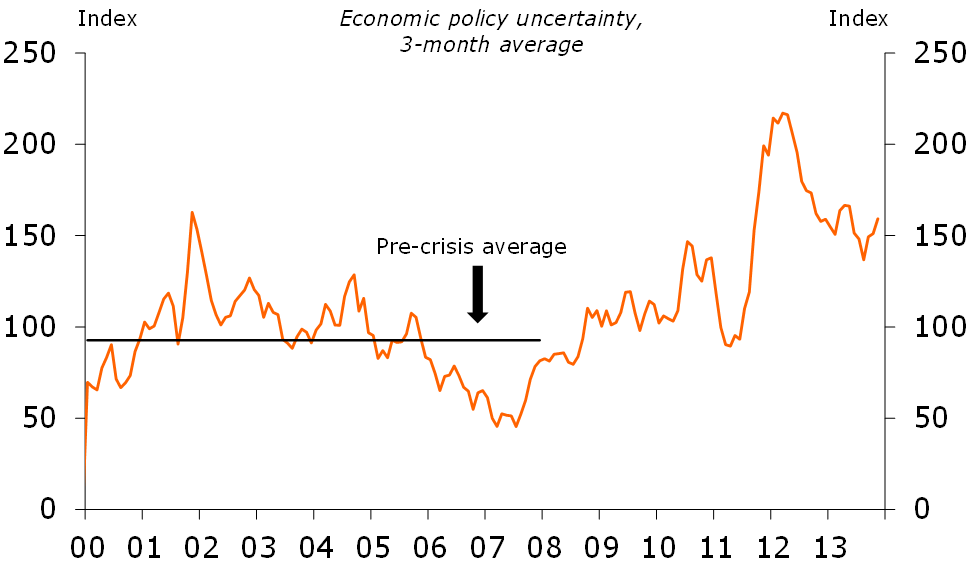 Figure 5: High policy uncertainty might be slightly reduced