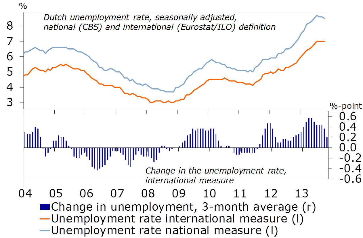 Figure 4: Temporary stabilisation unemployment