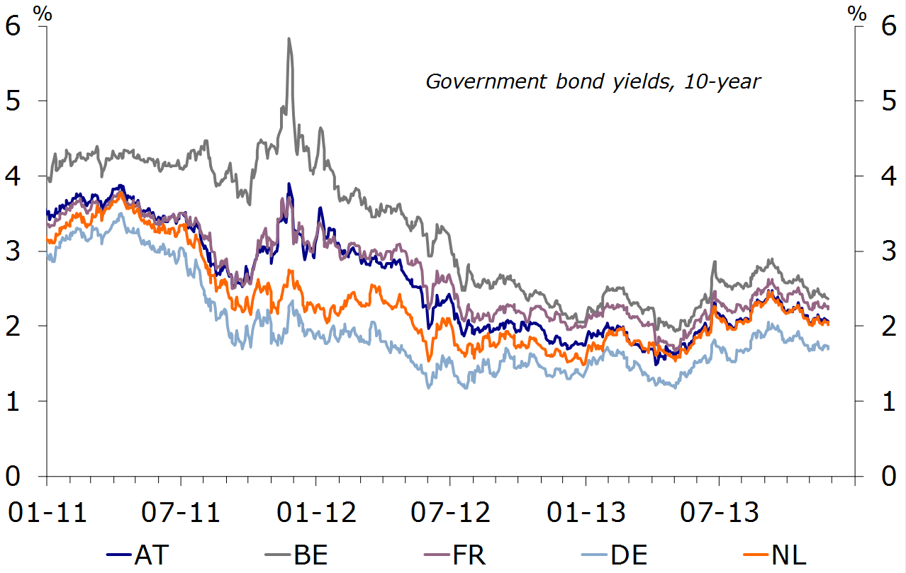 Figure 5: Government bond yields