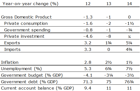 Table 1: Key economic forecasts the Netherlands